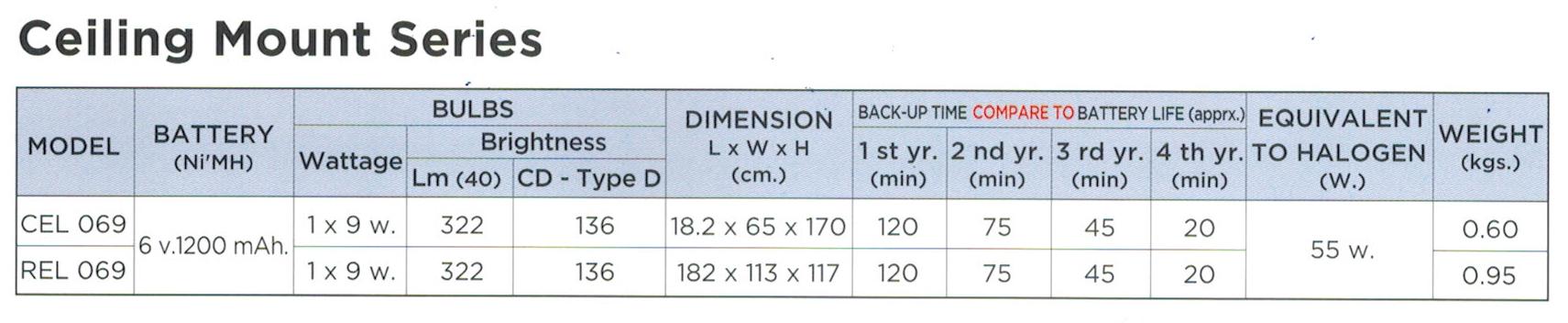 ไฟฉุกเฉิน LED CEL-069,REL-069, Ceiling Series
