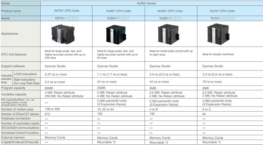 PLC CP1E-E10DR-A